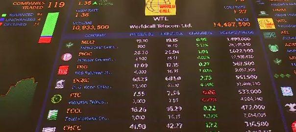 پاکستان اسٹاک مارکیٹ ، مندی ، کاروبار ، تیرہ سو اسی ، پوائنٹس ، کمی
