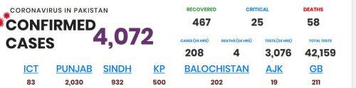 پاکستان ، کورونا ، چار افراد ، دم ، اموات ، 58