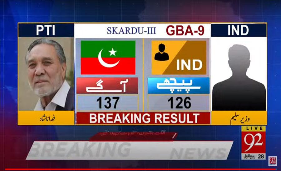 گلگت بلتستان الیکشن، جی بی اے 9 سکردو 3 میں پی ٹی آئی کے فدا ناشاد 137 ووٹ کے ساتھ آگے