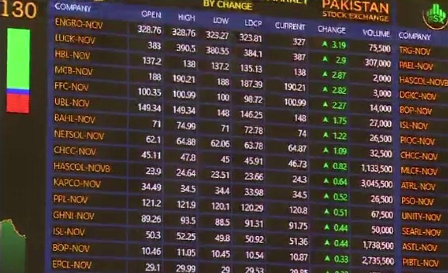 اوپن مارکیٹ میں ڈالر کی قیمت میں 2 روپے اضافہ